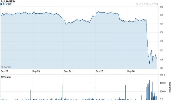Die Allianz-Aktie brach am Freitag massiv ein. Die Versicherung war das Schlusslicht im DAX. Nach einem Dauer-Ärger mit Bill Gross ist nun endlich Schluss. Gross muss gehen.