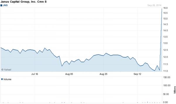 Janus Capital Group legte am Freitag um 43 Prozent auf 15,89 Dollar zu, nachdem die Bond-Legende Bill Gross den Wechsel zu dem kleinen Vermögensverwalter angekündigt hat.