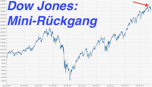 Der Dow-Jones-Index korrigierte um vier Prozent. Das war ein kleiner Rückgang bis dato. Was jetzt passieren wird? Keine Ahnung.