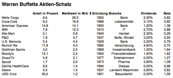 Buffetts Portfolio. Stand Geschäftsbericht zum 31.12.2014 Berkshire Hathaway. Weitere Quellen: Yahoo Finance, Comdirect.de, Reuters