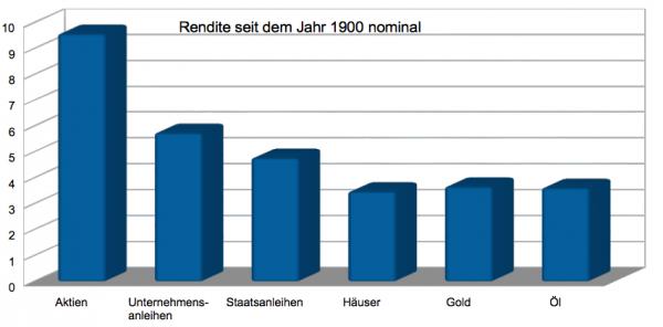 Rendite sortiert nach Assetklassen. Seit dem Jahr 1900. Die Deutsche Bank hat in einer Langfriststudie die Wertentwicklung in den USA untersucht und herausgefunden, im Prinzip legen alle Assets im langen Schnitt zu. Die Kunst besteht darin, nur ausreichend Geduld zu haben.