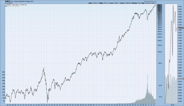 Der Dow-Jones-Index seit 1900: Eine Gelddruckmaschine. Im langen Schnitt steigt die Börse um rund zehn Prozent. Aktien sind damit allen anderen Assetklassen (Immobilien, Gold, Anleihen, Öl, Kupfer...) überlegen.