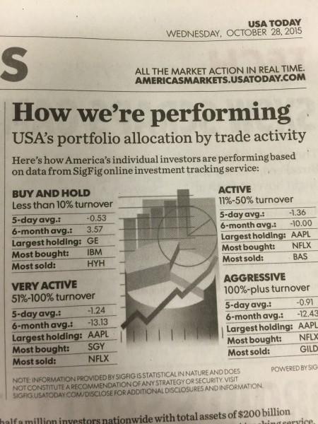 """Sie sehen in der Grafik von SigFig, die ich der Zeitung """"USA Today"""" entnommen habe: Der Buy-and-Hold-Anleger ist den anderen Anlegertypen überlegen."""