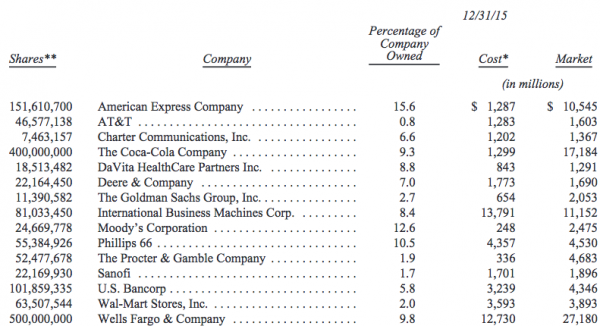 Das Depot von Warren Buffett:xy