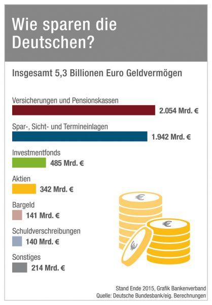 So sparen die Deutschen (Quelle: Bankenverband):
